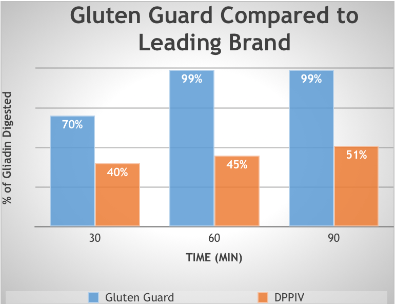 Gluten Guard Compared to Leading Brand